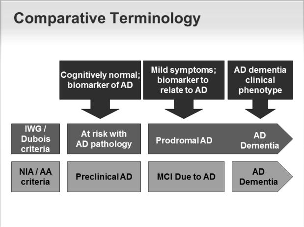 Diagnosis: AD New criteria for early diagnosis of AD New criteria for early diagnosis Why early diagnosis is important MRI in AD