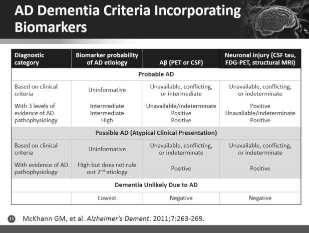 not met New criteria for early diagnosis of AD Biomakers in new criteria identify pre-dementia forms of AD Neurodegeneration in