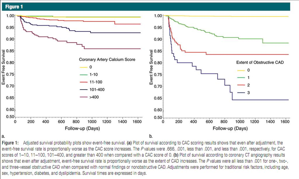 Value of CACS in Low-Risk Pt 3979 pt.