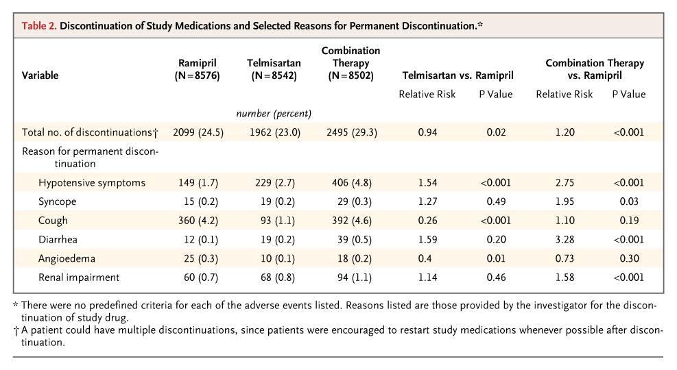 Discontinuation of Study Medications and Selected Reasons for Permanent