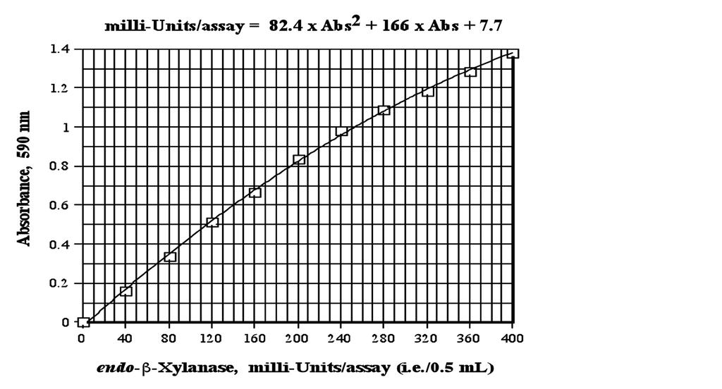 Figure 2. Standard Curve for Humicola insolens xylanase preparation on Azo-Xylan birchwood (Lot 30601) milli-units/assay = 97.