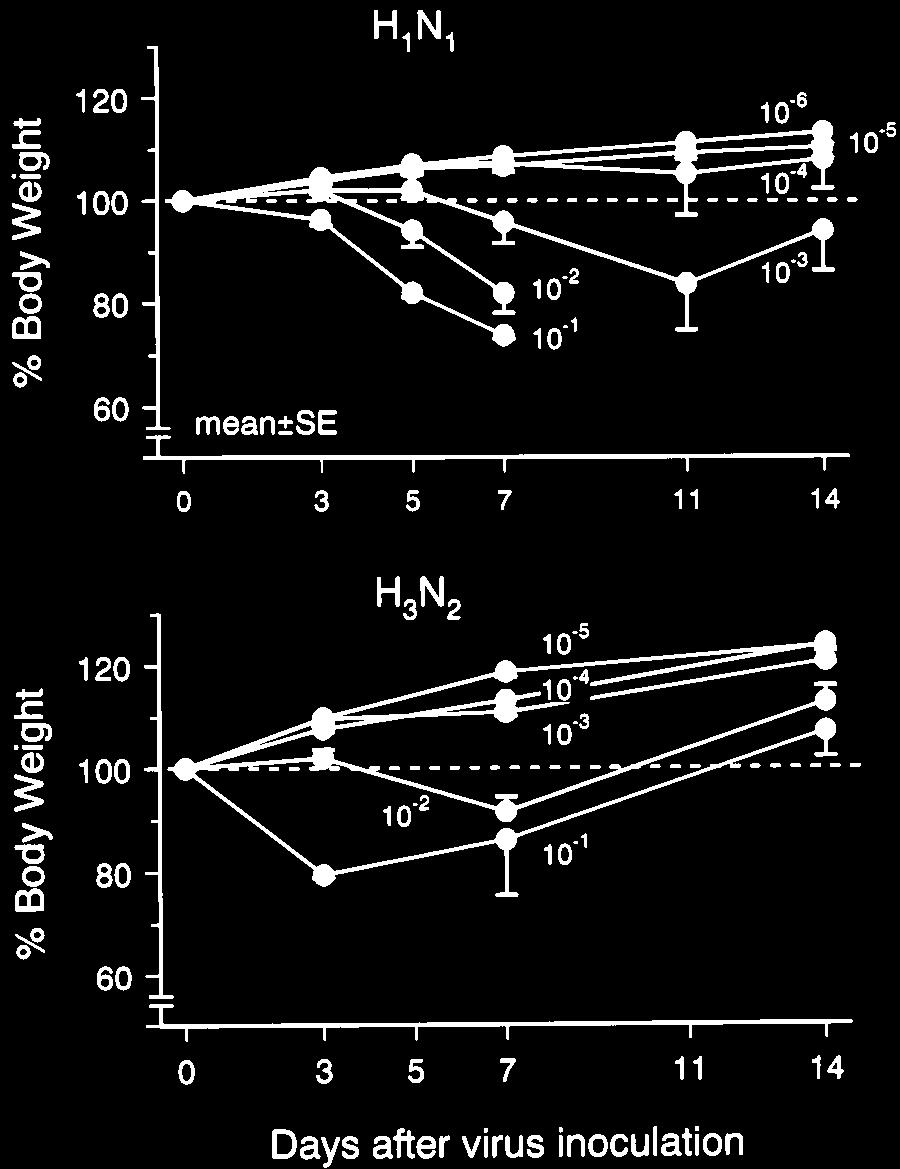 734 Suzuki et al J ALLERGY CLIN IMMUNOL NOVEMBER 1998 FIG 1. Body weight changes of mice are expressed as a percentage of the baseline value. Numbers represent dilution factors.