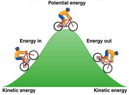 substances Kinetic energy examples Electromagnetic energy Moving photons from the sun and stars Thermal energy ( heat ) Movement of water or