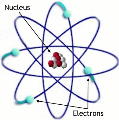 5//016 Greatest amount of energy in an atom is within nucleus Chemical energy of a molecule Electron distance from nucleus Moving closer to nucleus = energy released Moving away from nucleus = energy