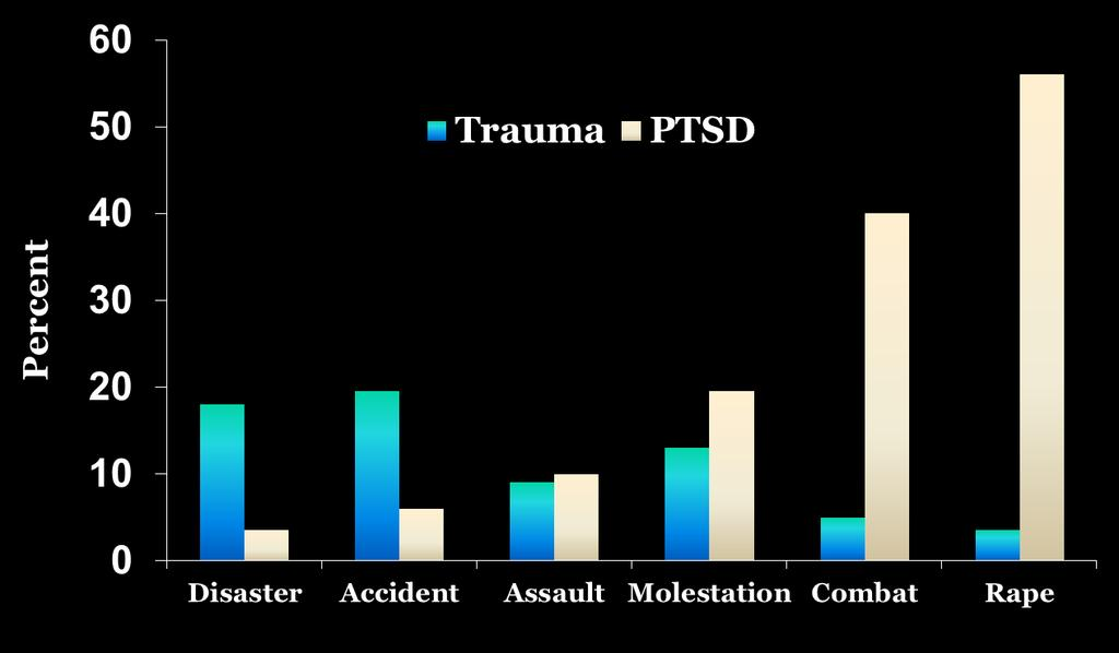 Rate of PTSD by Trauma