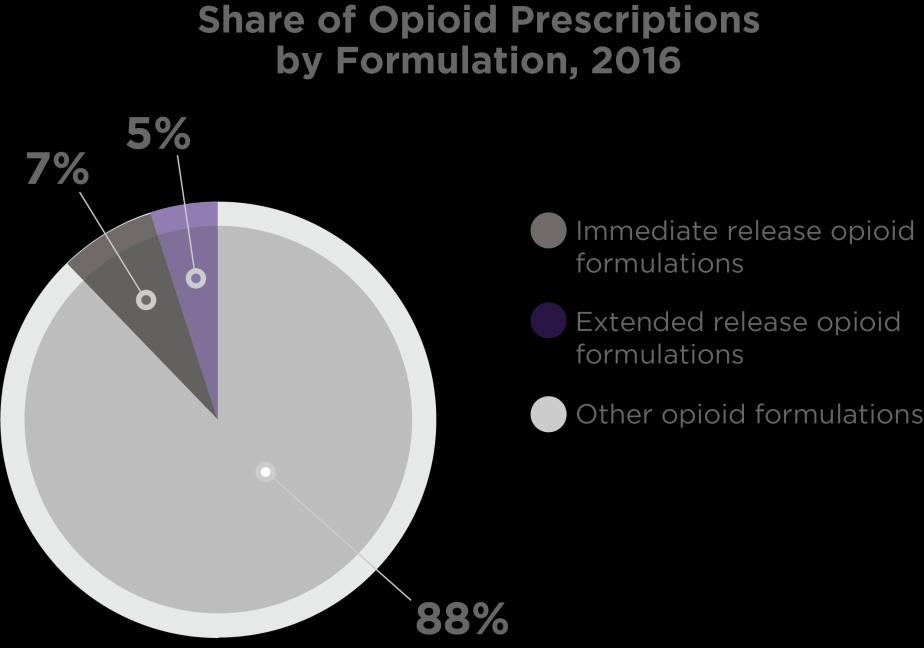 Immediate-release opioids are easiest to misuse Immediate-release (IR) opioids now account for 88% of opioid prescriptions and are the new initial