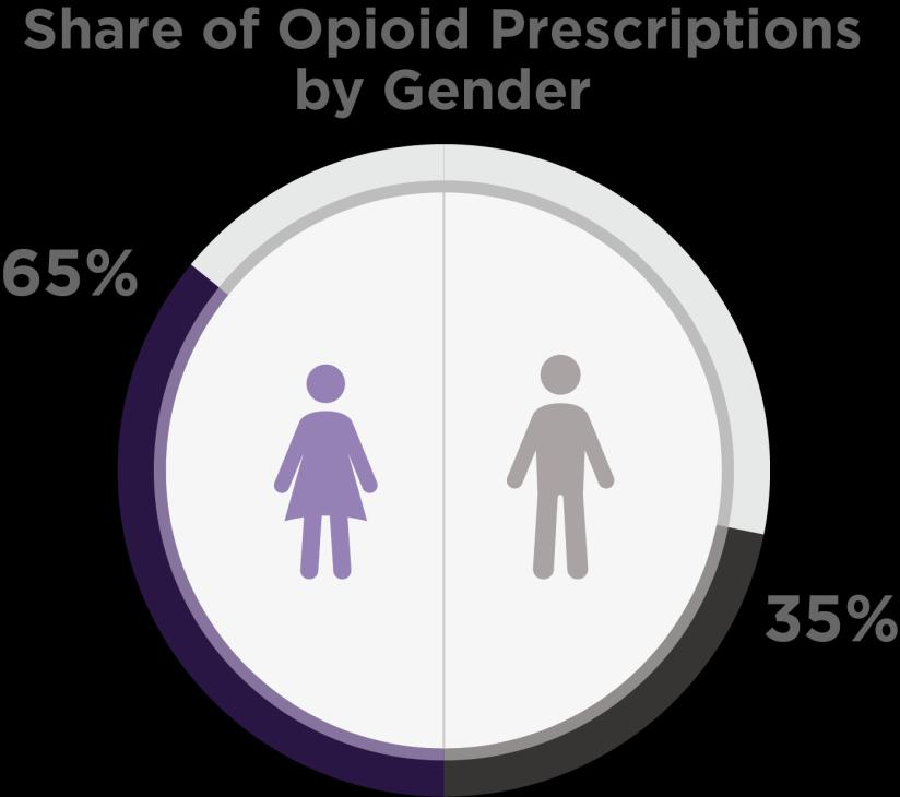 Middle age women consume the most opioids Women aged 40 to 59 years old are prescribed more opioids than any other age group and receive twice as many opioid prescriptions as their male counterparts.