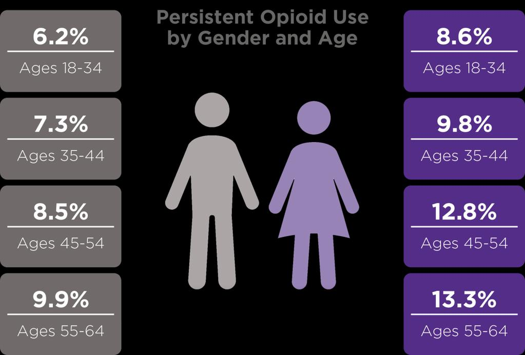 Surgery is a gateway to opioid use and potential misuse The differences in women and men are most pronounced among newly