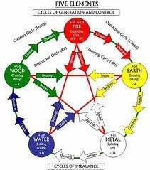 The Mutual Generation, Mutual Subjugation, Extreme Subjugation, and Counter Subjugation Relationships of the Five Elements The Five Elements theory asserts that between each of the elements there