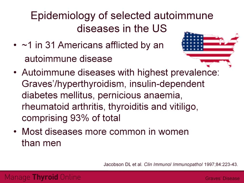 The number of people in the US affected by 24 autoimmune diseases was estimated by applying mean weighted prevalence and incidence rates from published articles to US Census data.