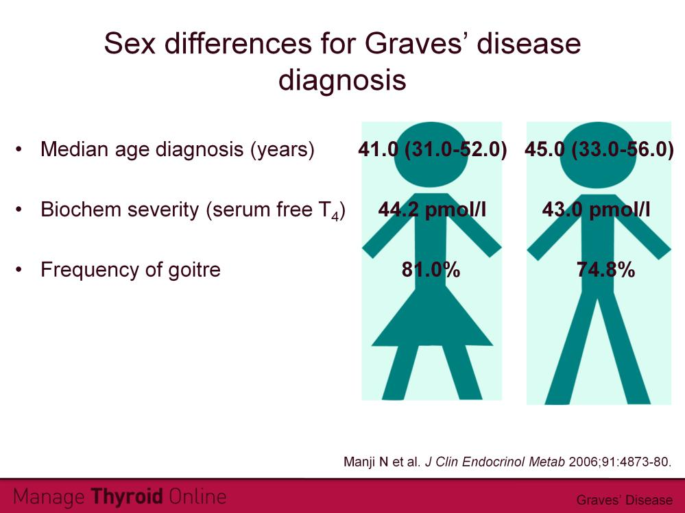 A study of Caucasian patients with Graves disease (2020 female, 58 male) found the peak age for Graves disease diagnosis for both men and women was between the 4th and 6th decades of life.