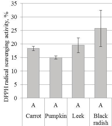 TOTAL POLYPHENOLS, FLAVONOIDS AND ANTIRADICAL ACTIVITY OF VEGETABLES DRIED IN CONVENTIVE AND MICROWAVE- VACUUM DRIERS Liga Priecina, Daina Karklina Figure 3.