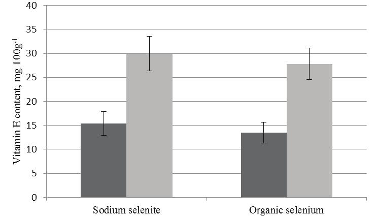 Aleksandrs Kovalcuks, Mara Duma INTERACTION OF SELENIUM AND VITAMIN E IN EGGS AND EGG YOLK OIL Figure 2. Vitamin E content in egg yolk and egg yolk oil: - egg yolk, - egg yolk oil.