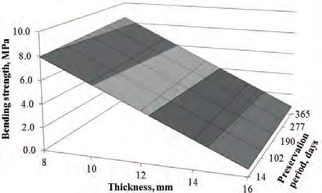 11*x 1 *x 2 Y L3 - thermal conductivity, W mk -1 ; Y L4 = 0.097-0.022*x 1-0.003*x 2 + 0.