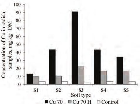 Mara Stapkevica, Zane Vincevica-Gaile, Maris Klavins METAL UPTAKE FROM CONTAMINATED SOILS BY SOME PLANT SPECIES - RADISH, LETTUCE, DILL Characteristic values for quantitative metal detection by