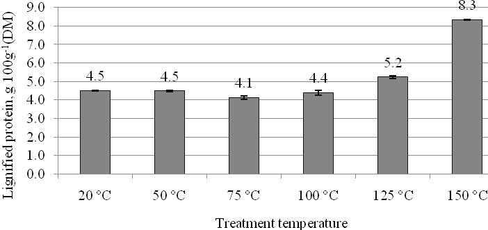 DIFFERENT TEMPERATURE TREATMENT EFFECTS ON THE CHANGES OF THE FUNCTIONAL PROPERTIES OF BEANS (PHASEOLUS) Liene Strauta, Sandra Muižniece-Brasava Figure 3.