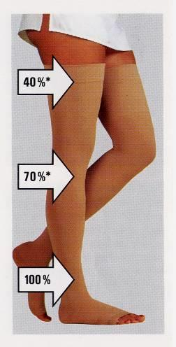 Compression Therapy Provides a gradient of pressure, highest at the ankle, decreasing as it moves up the leg Reduces