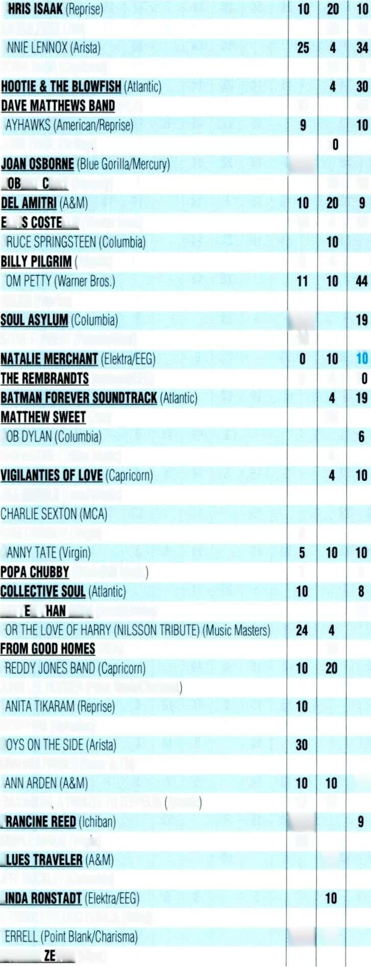 GAVIN kilm11, 11 Album Adult Alternative SPINS in BLUE are ADDS c, Artist Title (Label) O O 4?