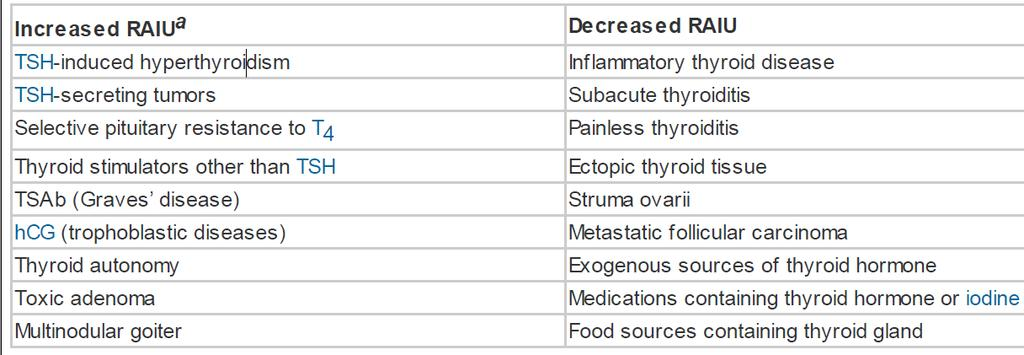 Differential diagnosis of thyrotoxicosis hcg= human chorionic gonadotropin; RAIU = radioactive iodine uptake; TSAb =