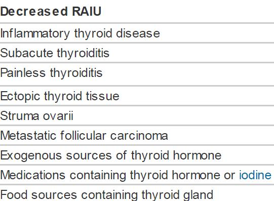 Thyroiditis (Inflammatory Thyroid Disease) Thyroiditis: hyperthyroidism results from unregulated, inflammationinduced release of stored thyroxine and triiodothyronine.