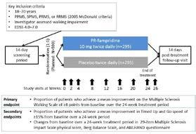 Flash Posters 62 F2082 Long-term efficacy and safety of prolonged-release fampridine treatment in patients with multiple sclerosis: design of the multicentre, randomised, double-blind,