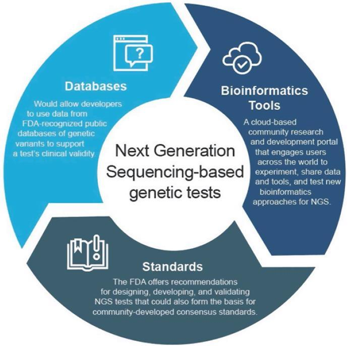 Streamlining FDA s Regulatory Oversight of NGS tests The FDA's Role in Advancing Precision Medicine (April.