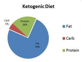 A ketogenic diet plan requires tracking the carb amounts in the foods eaten and keeping carbohydrate intake between 20-50 grams per day.