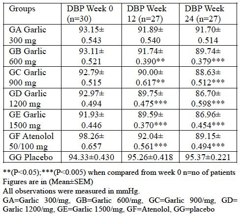 diastolic blood pressure were observed when compared with atenolol and placebo. In fact, the higher doses of garlic (1200 mg/1500 mg) were technically superior to atenolol in lowering blood pressure.