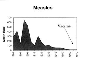 """ (JAMA, 21/11/90) Rich Stossel - October 31, 2013 http://www.naturalnews.com/042729_vaccines_historical_data_decline_in_disease."