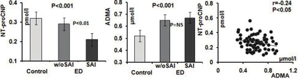 358 Markers and monitors of endothelial function sublingual) was also evaluated at time 1 and 2.