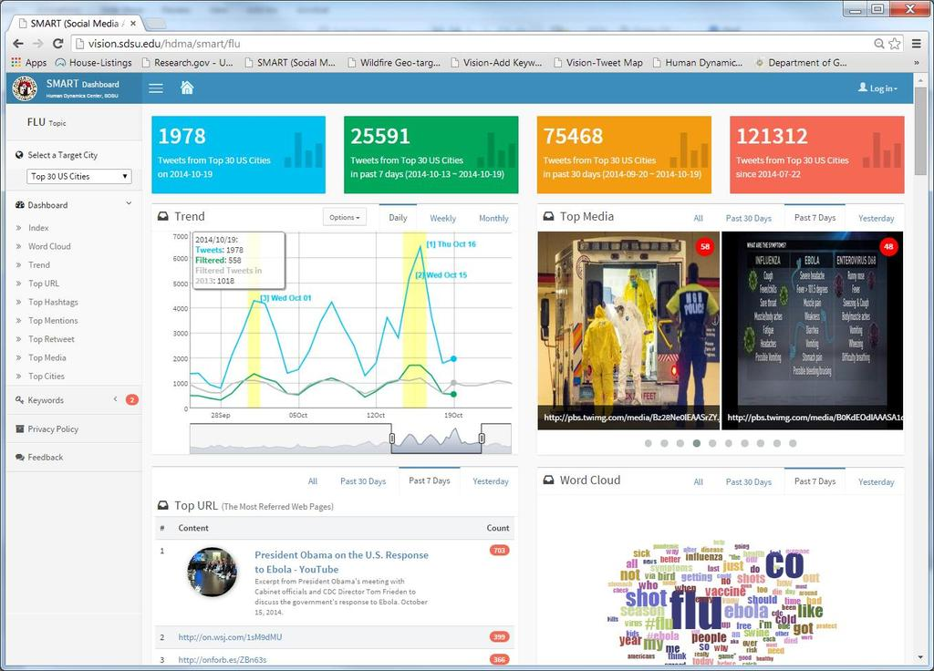 SMART Dashboard Social Media Analytic and Research Testbed http://vision.sdsu.