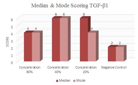 Figure 3. Diagram of median and mode scoring TGF-β1 The data was collected and analyzed using Shapiro-wilk statatistical test because sample test less then 50.