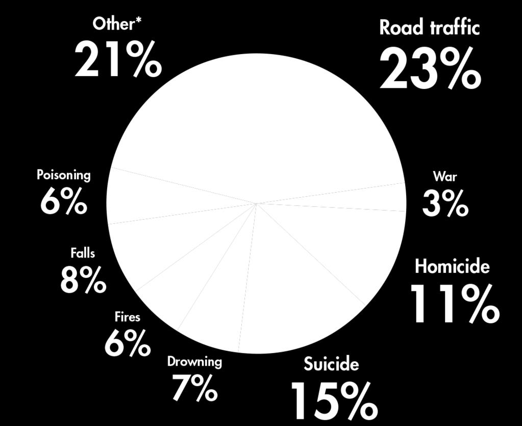 Motor vehicle crashes (referred to as road traffic injuries in n FIGURE 2) alone cause more than 1 million deaths annually and an estimated 20 million to 50 million significant injuries; they are the