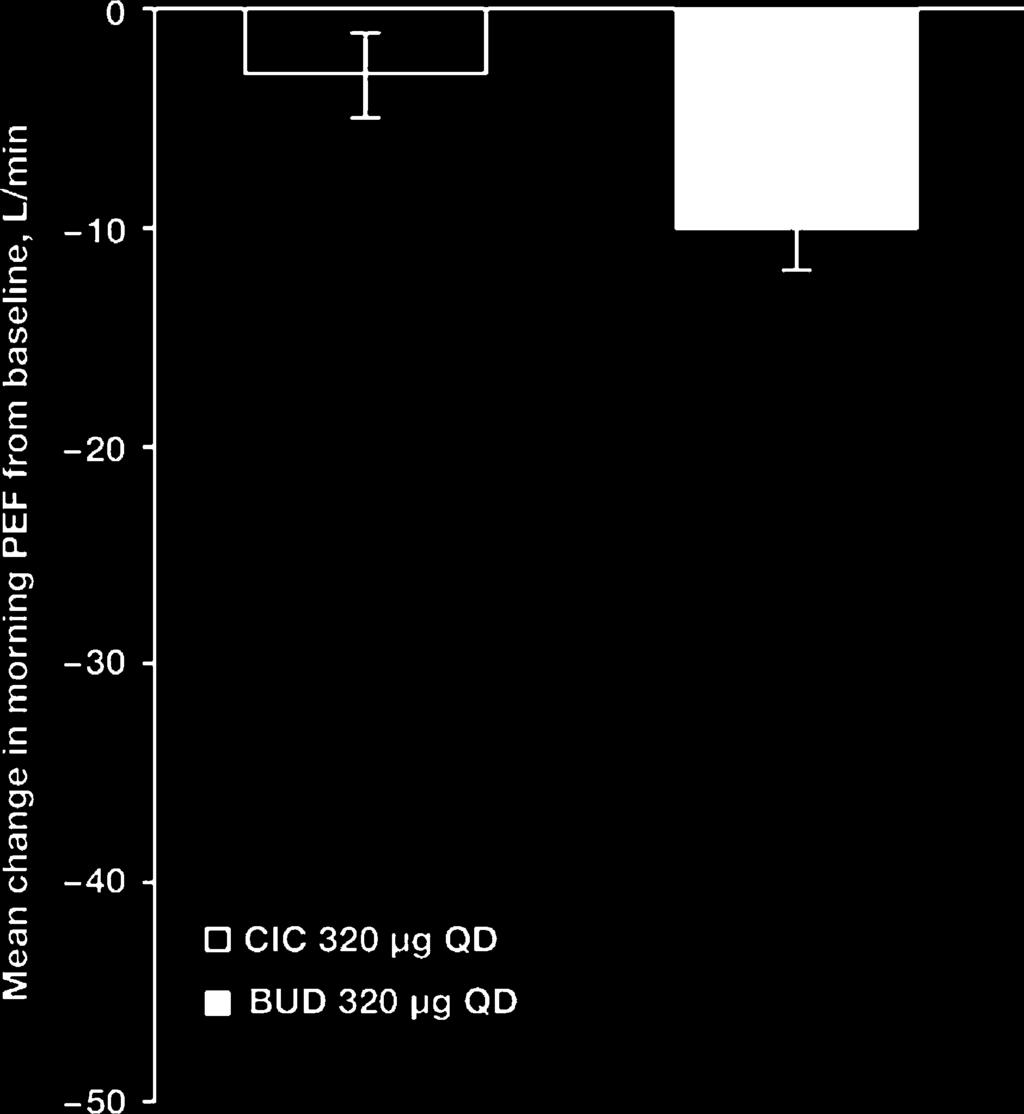 Ciclesonide vs budesonide for persistent asthma 791 Figure 1 Time course of FEV 1 during 12 weeks of therapy with ciclesonide 320 mg QD and budesonide 320 mg QD. Data are expressed as means7sd.