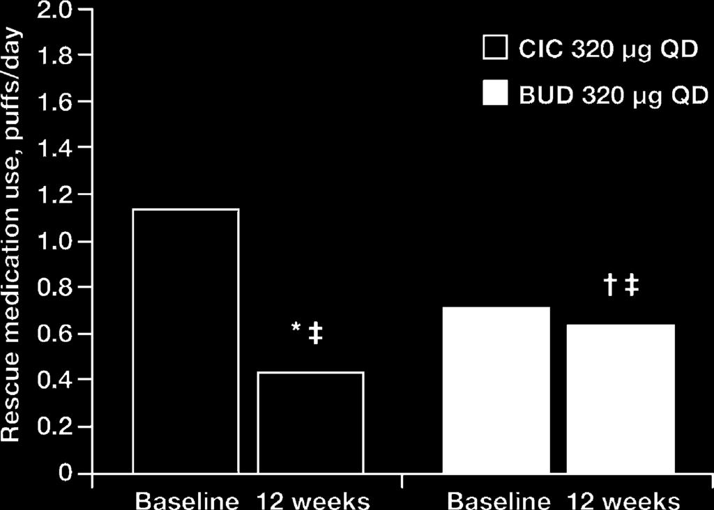 018 versus budesonide. Figure 2 Change from baseline in morning PEF with ciclesonide 320 mg QD and budesonide 320 mg QD.