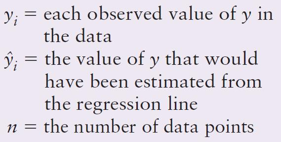 This is a standard deviation describing the dispersion of data points above and below the