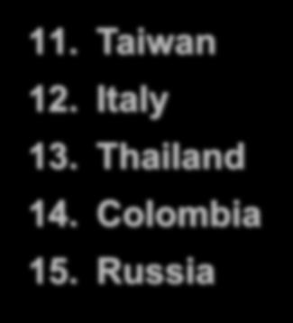 France 14. Colombia 19. Philippines 4.