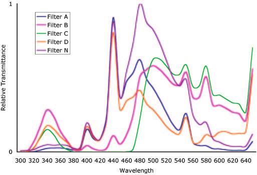 Fig. 2. Spectral transmittance of the five filters used in the two described experiments. See text for description. Fig. 1. The floral matrix.