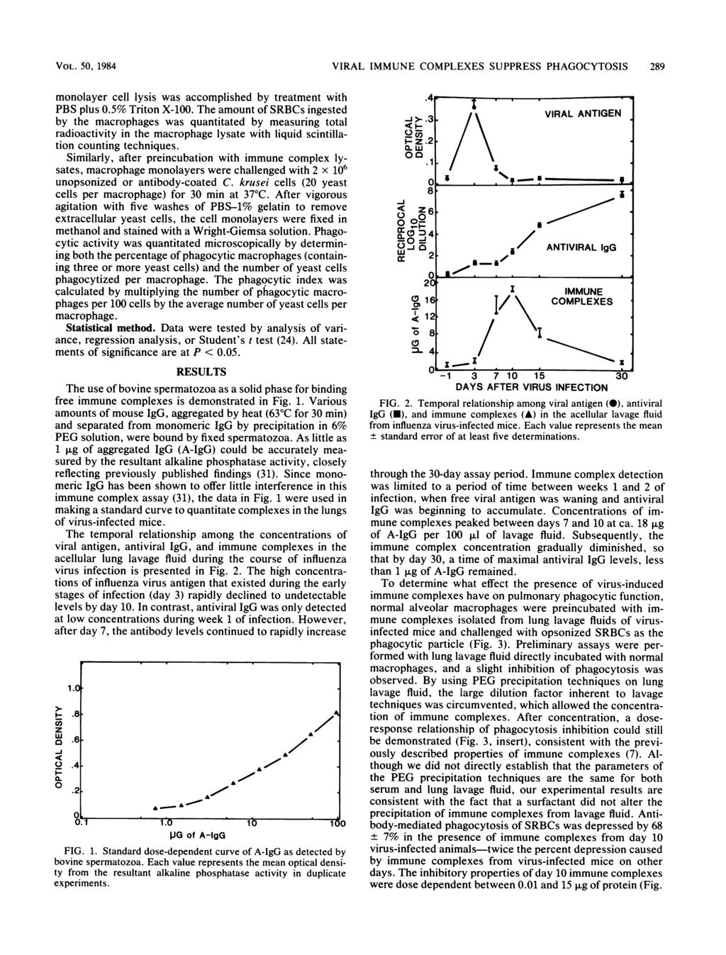 VOL. 5, 1984 VIRAL IMMUNE COMPLEXES SUPPRESS PHAGOCYTOSIS 289 monolayer cell lysis as accomplished by treatment ith PBS plus.5% Triton X-1.
