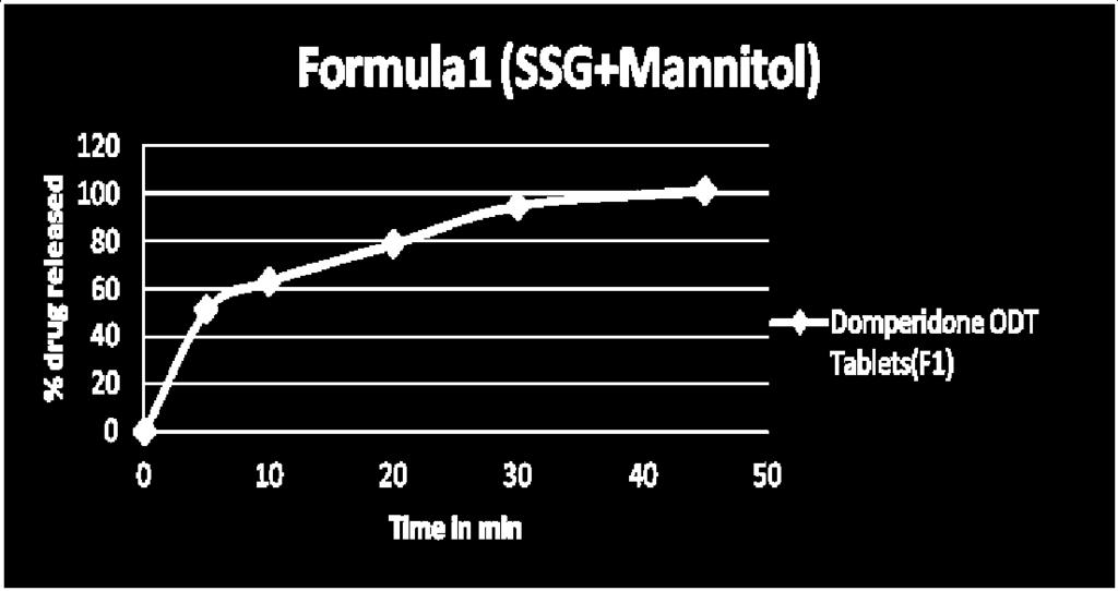 Fig 3: Dissolution Profile for Domperidone with SSG- Sodium