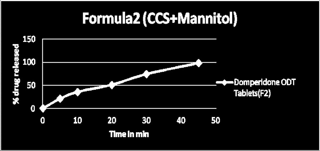 Domperidone with Crosscarmellose sodium and Mannitol Fig 5: