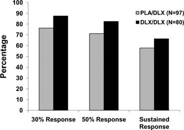 Duloxetine for Chronic Low Back Pain Figure 4 Response rates at the end of the extension phase.