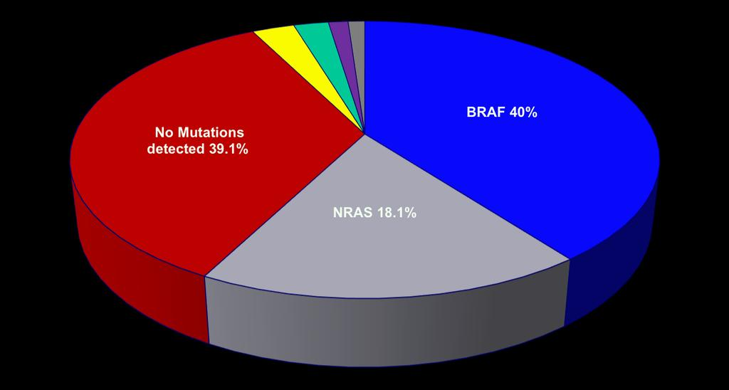 Spectrum of Oncogenic Driver Mutations in Melanoma GNAQ 2.8% KIT 2.