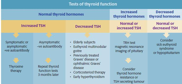 Thyroid test in pregnancy In a normal pregnancy TBG increases due to the action of oestrogen.