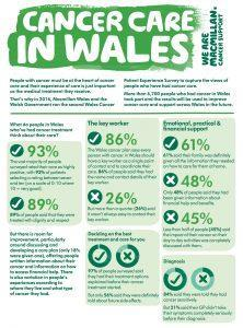 Case for Change (1) Broadly patient experience of cancer services in Wales is good: 93% of patients