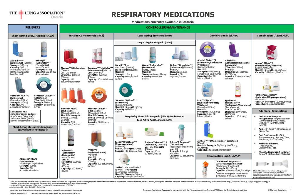 The mainstay of treatment is inhalers