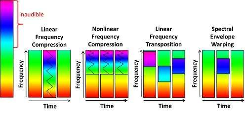 Figure 3- A visual representation how different lowering methods affect the signal.