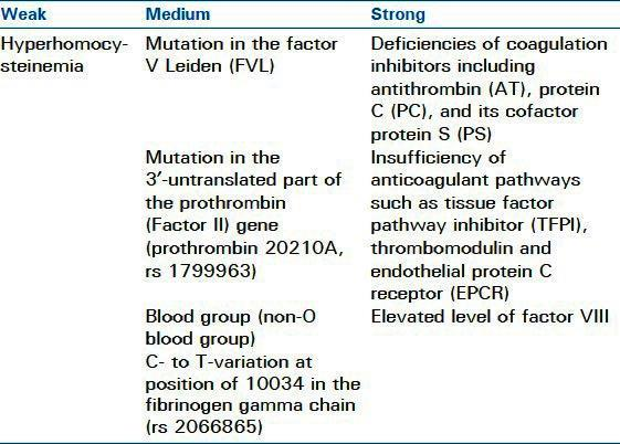 Table 1: Inherited Risk Factors for VTE [2, 3] Table 2: Acquired Risk Factors for VTE [2-4] Overall, major risk factors for thromboembolic events include recent immobilization, MI, CVA, surgery, and