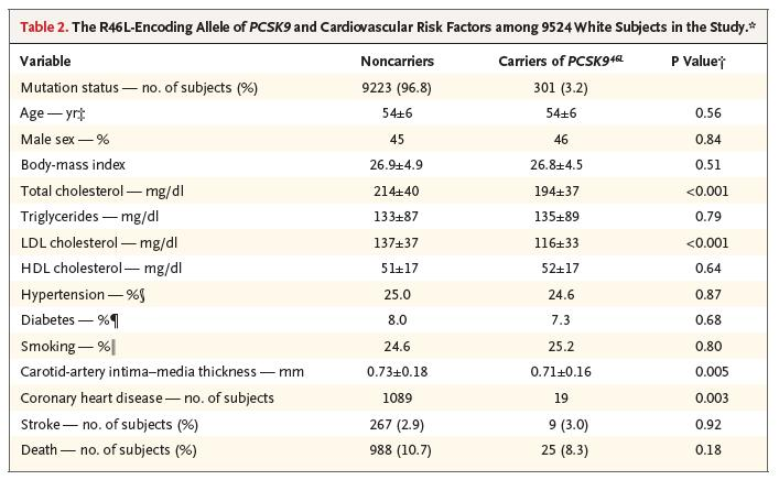 PCSK9 LOF alleles: decreased LDL levels 2005-2006 33.