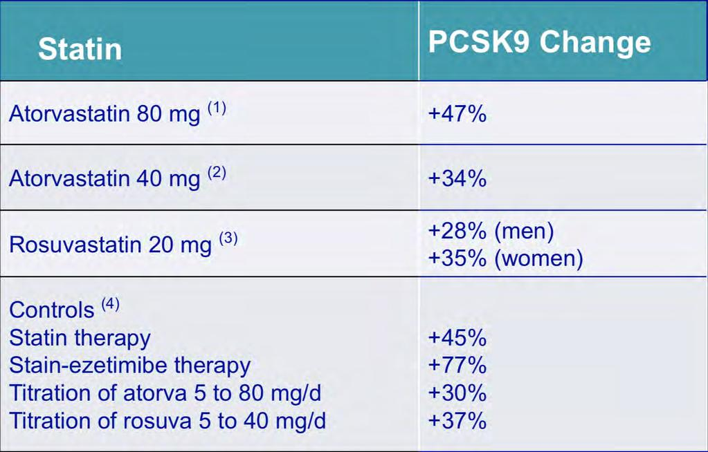 Impact of Statin Therapy on PCSK9 Levels 1. Welder et al. J Lipid Res 2010; 51: 2714-2721 2. Careskey et al.